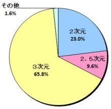 アニメオタク男性に関するアンケート調査結果が発表に! 他ジャンルより強い自己認識で隠れオタは1割、非3次元派は3割強のみ