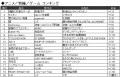 【週間ランキング】2013年6月第2週のアキバ総研ホビー系人気記事トップ5