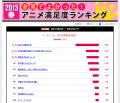 【結果発表】2013春アニメ満足度ランキング、 「はたらく魔王さま!」が大差で1位! 放送前圏外の「俺ガイル」が2位に突っ込む波乱も