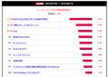 【週間ランキング】2013年8月第4週のアキバ総研ホビー系人気記事トップ5