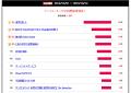【結果発表】2013夏アニメ満足度ランキング、「進撃の巨人」が圧勝! 2位には「ワタモテ」、「きんモザ」はトップ10入りで波乱を演出