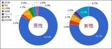 【街コン】街コン参加者の意識調査(第2回)結果:男性平均年収489万円、男性1割が「1,000万円以上」、女性4割が「100万円~299万円」