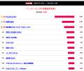 【結果発表】2013秋アニメ実力ランキング、伏兵「のんのんびより」がダントツで首位! 「境界の彼方」は期待に応えて2位キープ