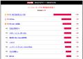 【結果発表】2014冬アニメ期待度ランキング、「中二病」第2期が大差で首位! 2位は新作「のうりん」、オリジナル作品も好位置に