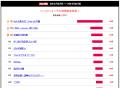 【週間ランキング】2014年2月第4週のアキバ総研ホビー系人気記事トップ5