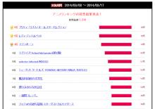 【週間ランキング】2014年3月第3週のアキバ総研ホビー系人気記事トップ5