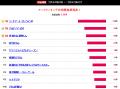 【結果発表】2014夏アニメ実力ランキング、1位は安定の「ソードアート・オンラインII」! 3位にはダークホースが登場