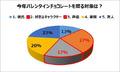 アニメイト、バレンタインデーに対するアニメ好き女子の実態を調査! 彼氏に=13%、キャラに=27%、声優に=17%
