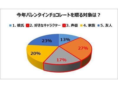 アニメイト、バレンタインデーに対するアニメ好き女子の実態を調査! 彼氏に=13%、キャラに=27%、声優に=